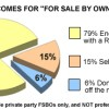 FSBO Facts – welist, comfree, kijiji…